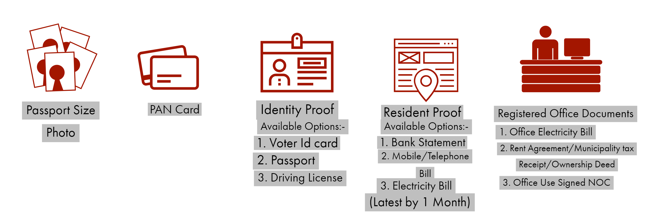 Duly scanned copies of the following documents are required to be submitted to the assigned expert